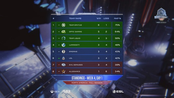 HCS week 4 day 1 standings.jpg