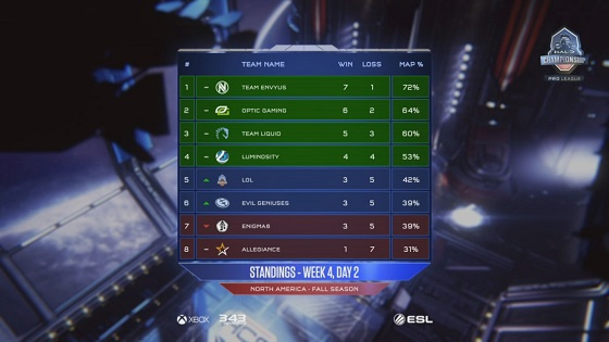 HCS week 4 day 2 standings.jpg