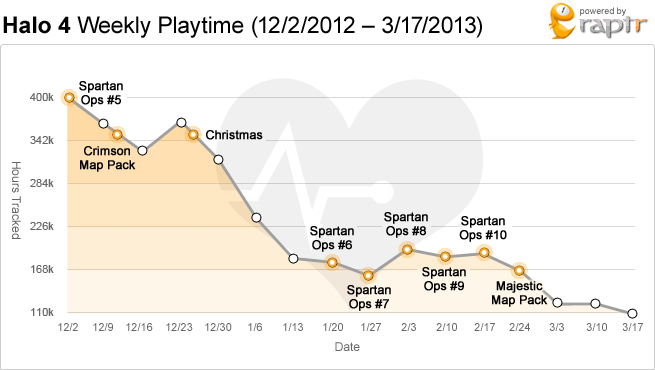 halo 4 weekly playtime.png